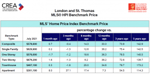 London and St. Thomas MLS HPI Benchmark Price