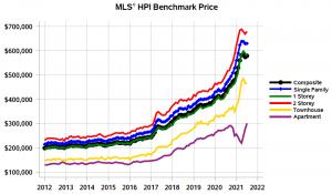 MLS HPI Benchmark Price